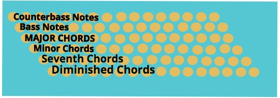 96 bass and chord accordion layout