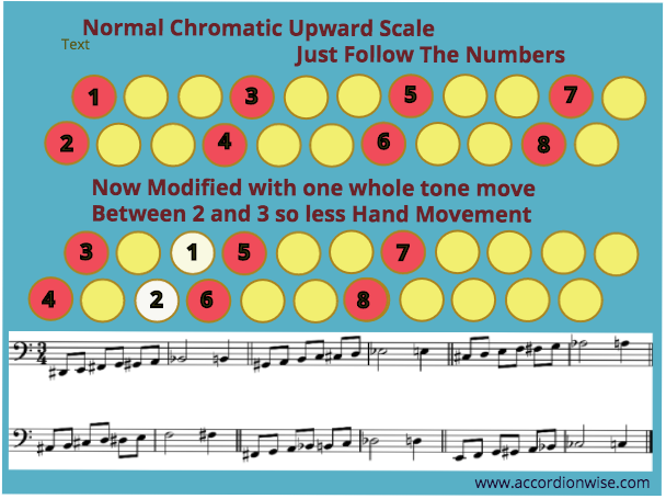 Chromatic scales and runs